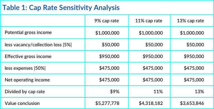 Cap Rate Sensitivity Analysis