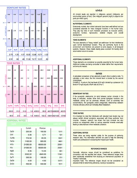 BNA Ratios report