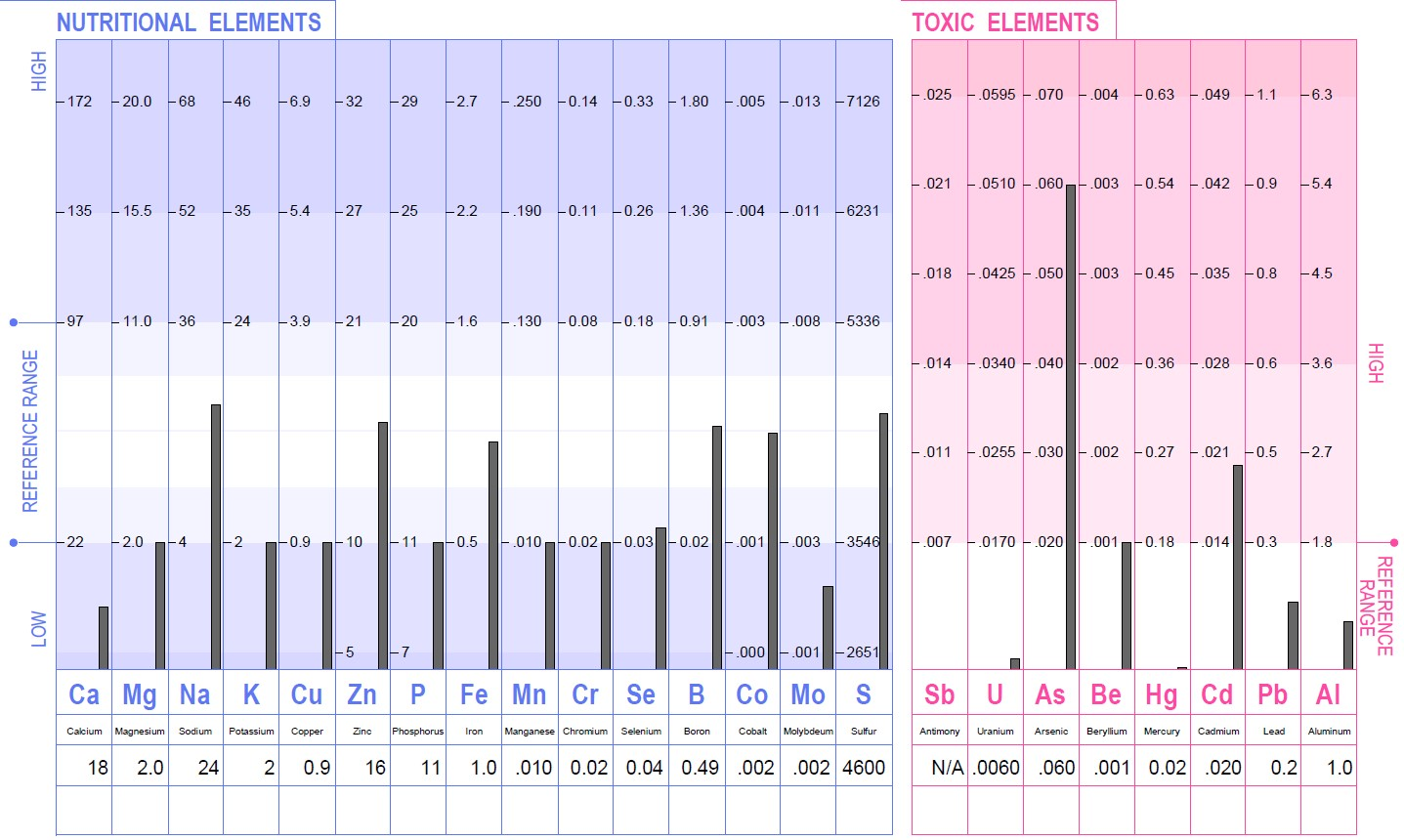 BNA (HTMA) Results