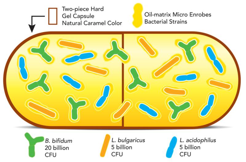 Trenev Trio Oil Matrix system graphic