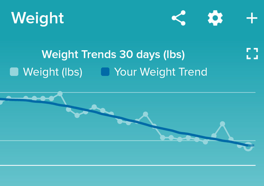 Weight fluctuates a lot- it's normal!