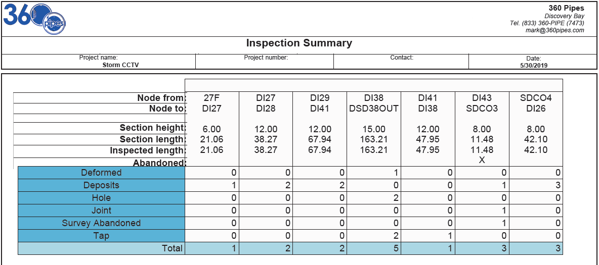 Everything You Need to Know About Services That Specialize in Pipeline Defect Reports