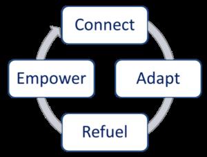 Connect, Adapt, Refuel, Emplower
