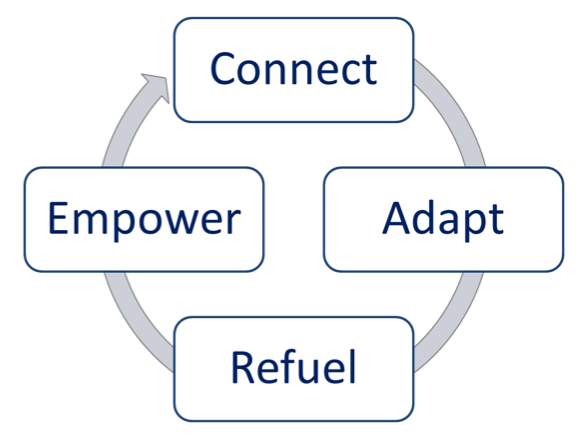 Connect, Adapt, Refuel, Emplower