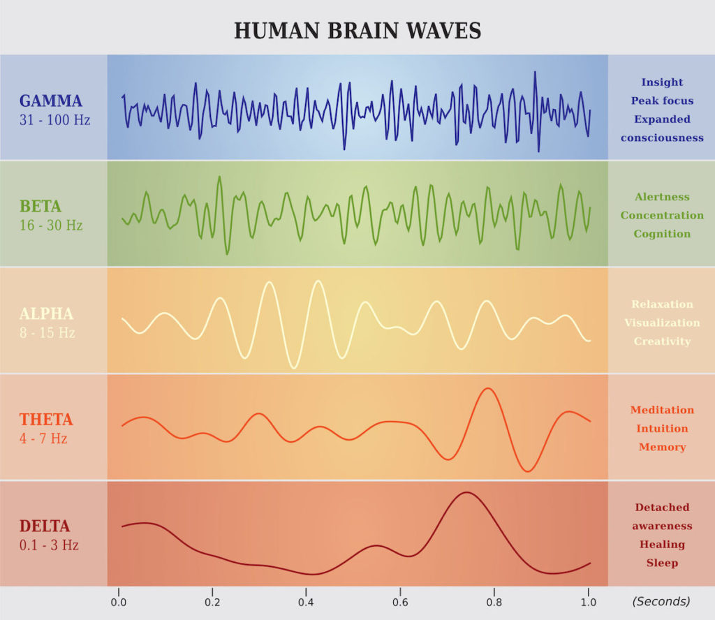 human brainwaves and how to change them