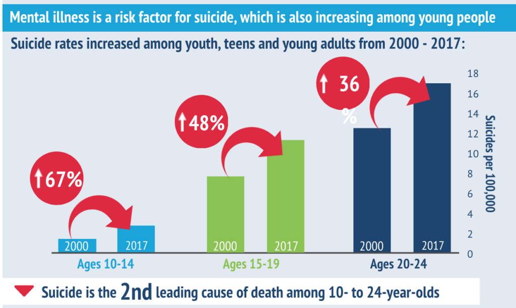 Infographic from NIHCM on Youth Mental Health data 2020