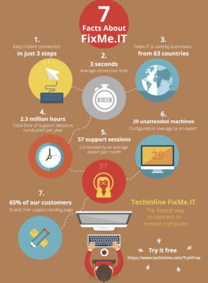 7 Facts About FixMe.IT Remote Support Application