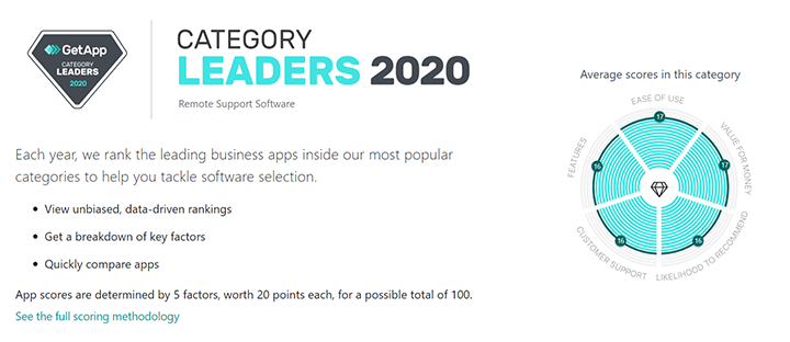 Remote Support Software Category Leaders on Getapp