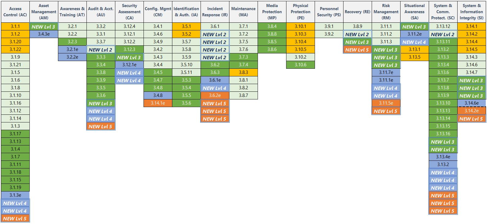 CMMC vs NIST SP 800-171