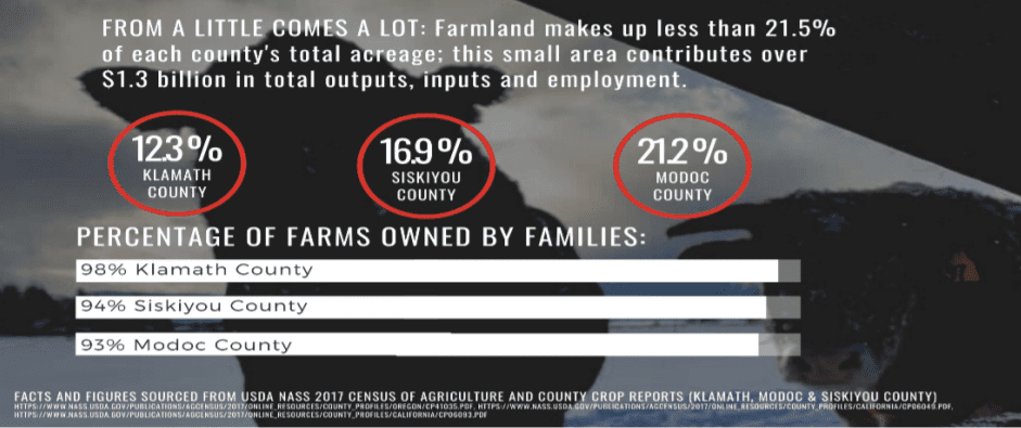 Facts about Klamath, Siskiyou and Modoc County ag provided by ShutDownFedUp.org.
