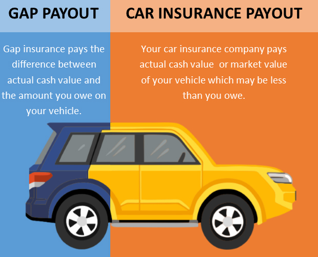 GAP Auto Information