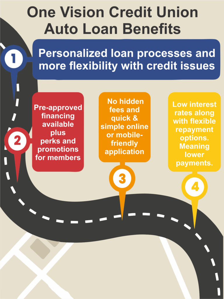Auto Loan Benefits