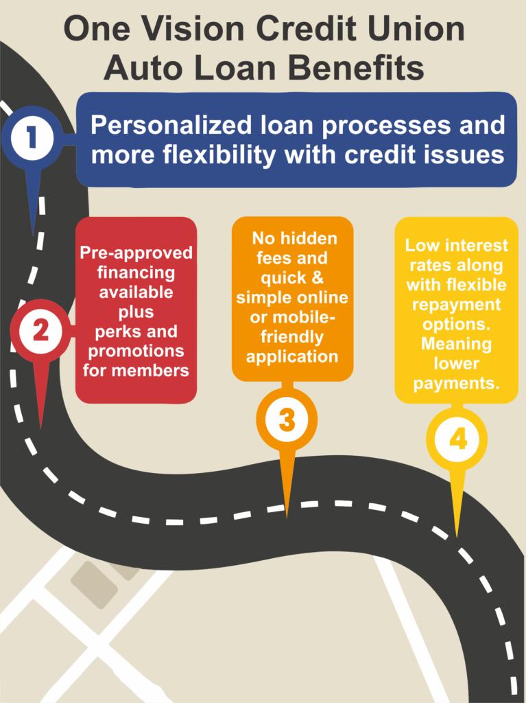 Auto Loan Benefits