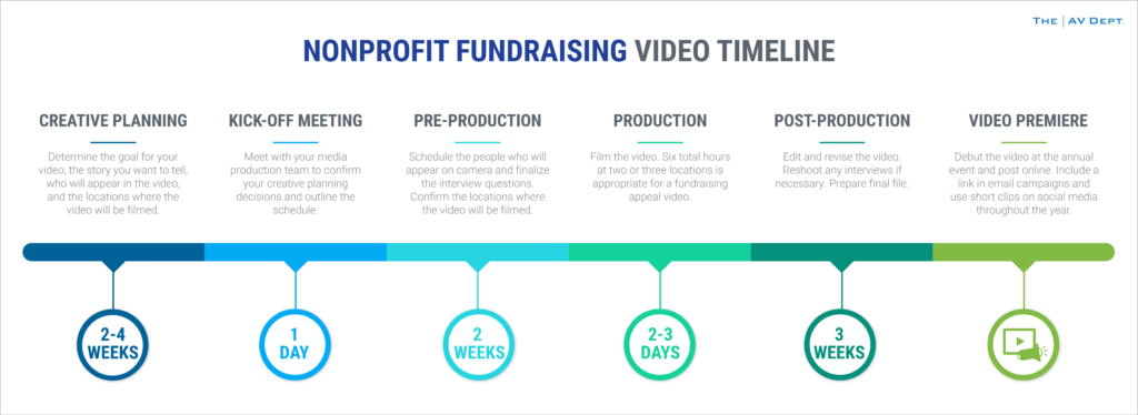 Nonprofit Fundraising Video Timeline Infographic