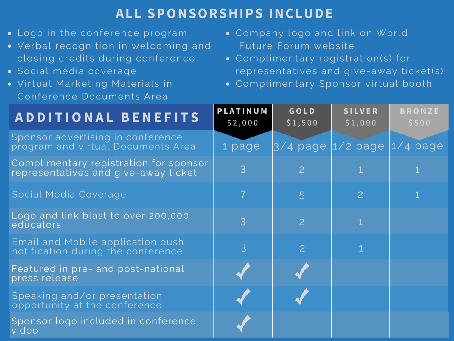 Sponsorship Overview Tiers