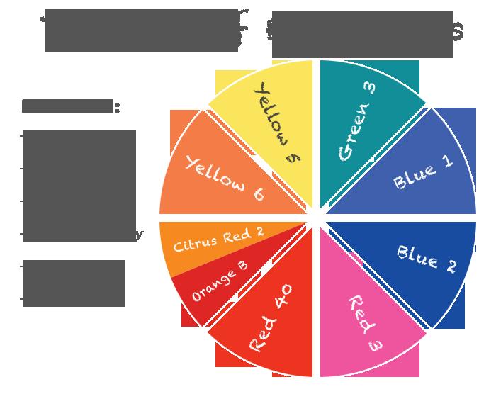 130610-food-dye-health-color-wheel