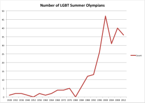 Number of LGBT Summer Olympians