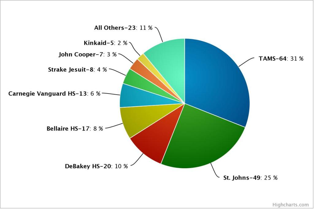 NMS Semi-Finalists 2013-2014 Houston