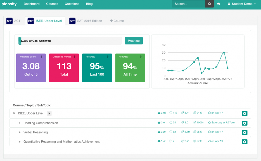 Piqosity ACT Student Dashboard