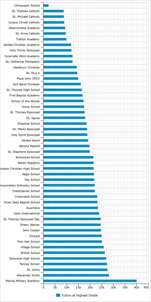 Houston Tuition Bar Chart