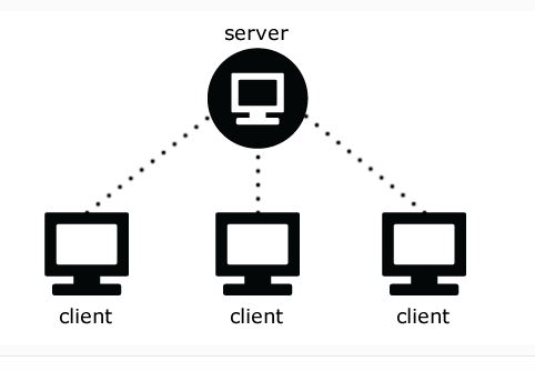 Client Server Connection using SQL Server Management Studio