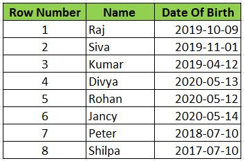 People Born Given Dates SQL Date Functions
