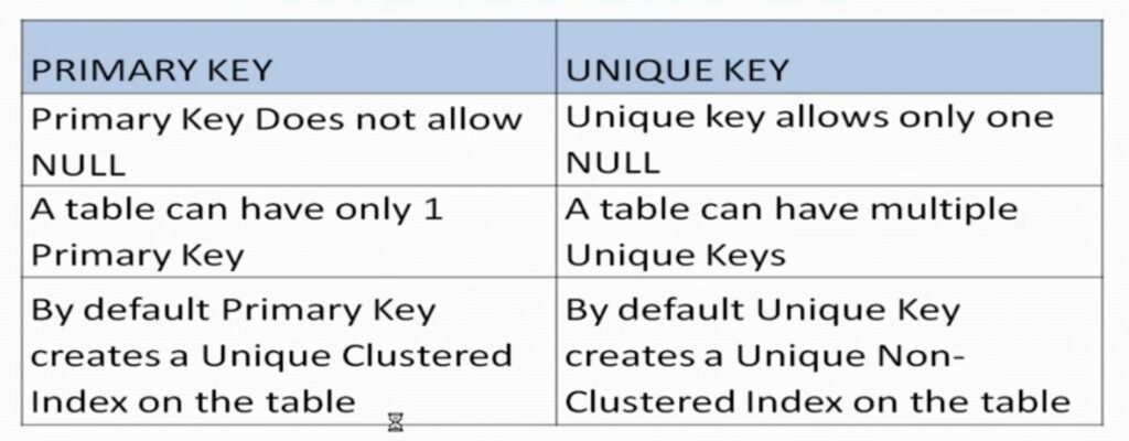 unique key vs primary key