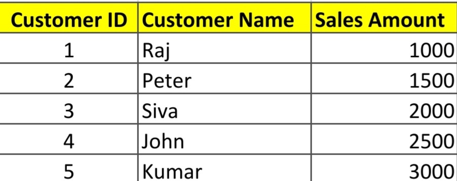 customer table subqueries in sql
