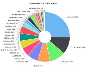 cryptocurrency mining pool