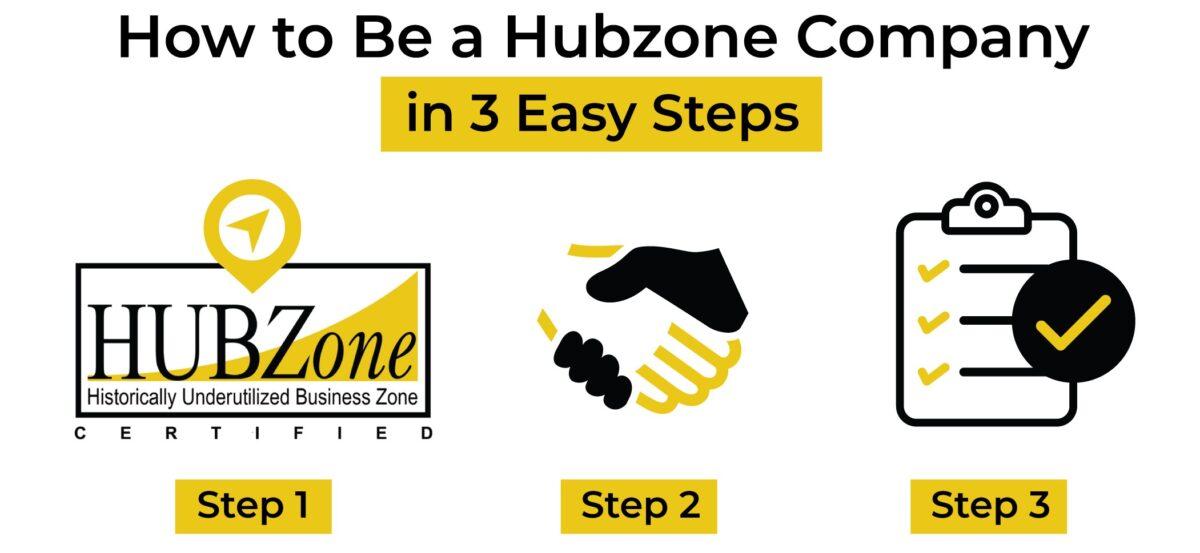 How to Become a Hubzone Company