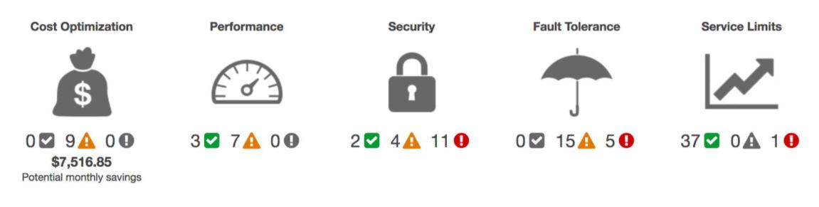 AWS Trusted Advisor Dashboard