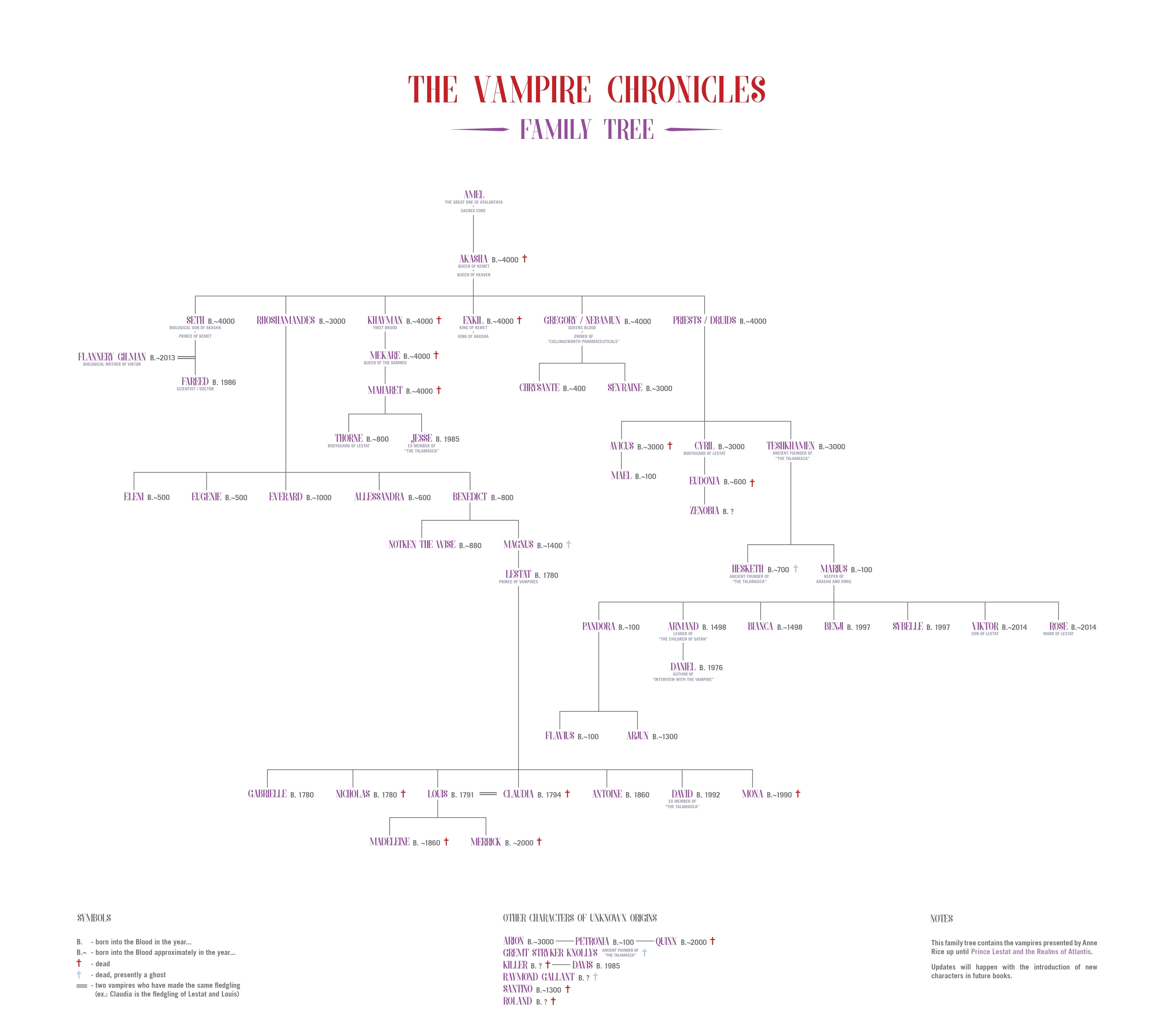 https://www.deviantart.com/funeral16/art/The-Vampire-Chronicles-Family-Tree-661123475