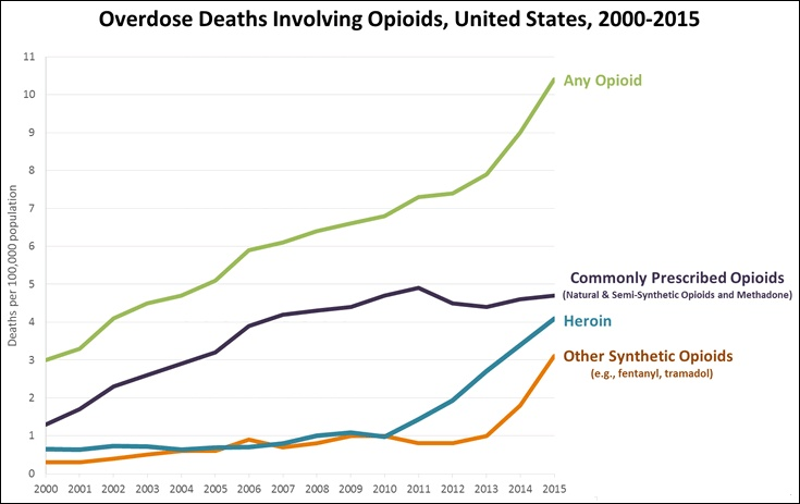 Overdose_Deaths_Involving_Opioids,_United_States,_2000-2015