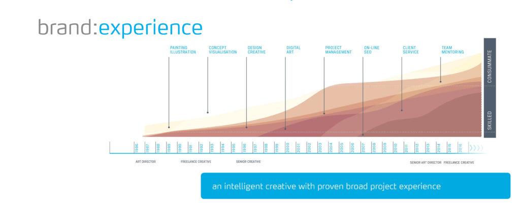 brand:experience