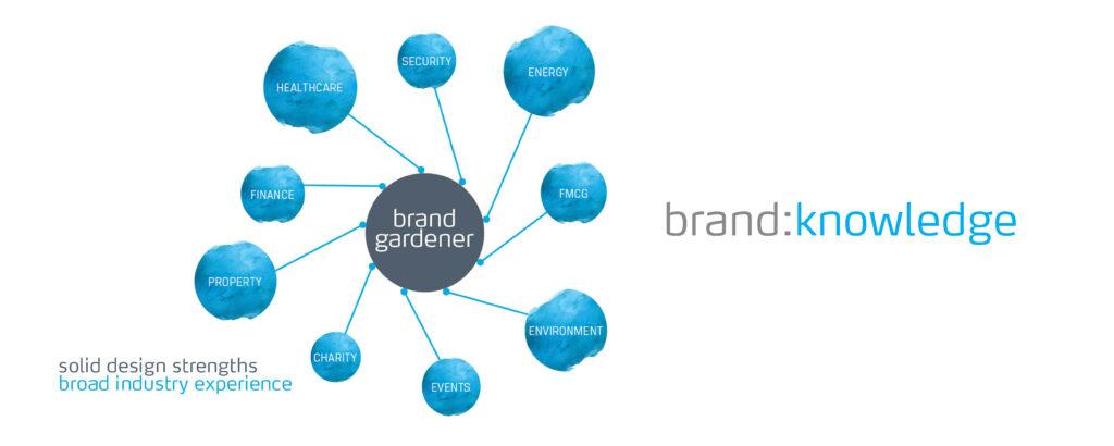 brand:knowledge