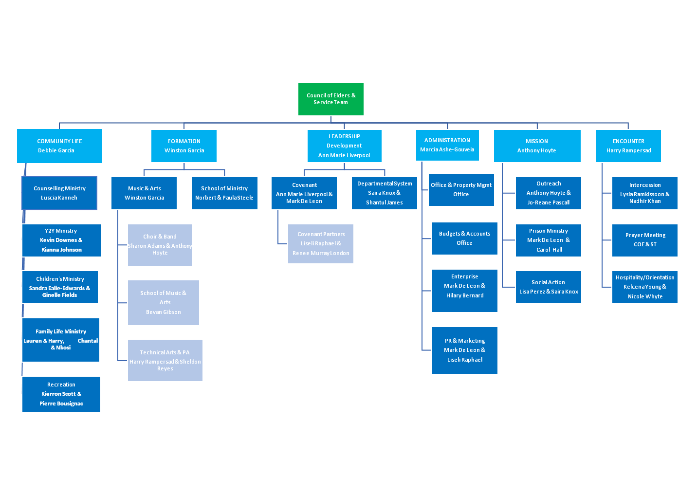 POP Organizational Chart
