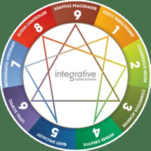 Integrative-Enneagram-Wheel-copyright