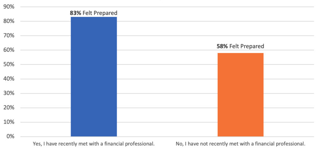 Financial Preparation