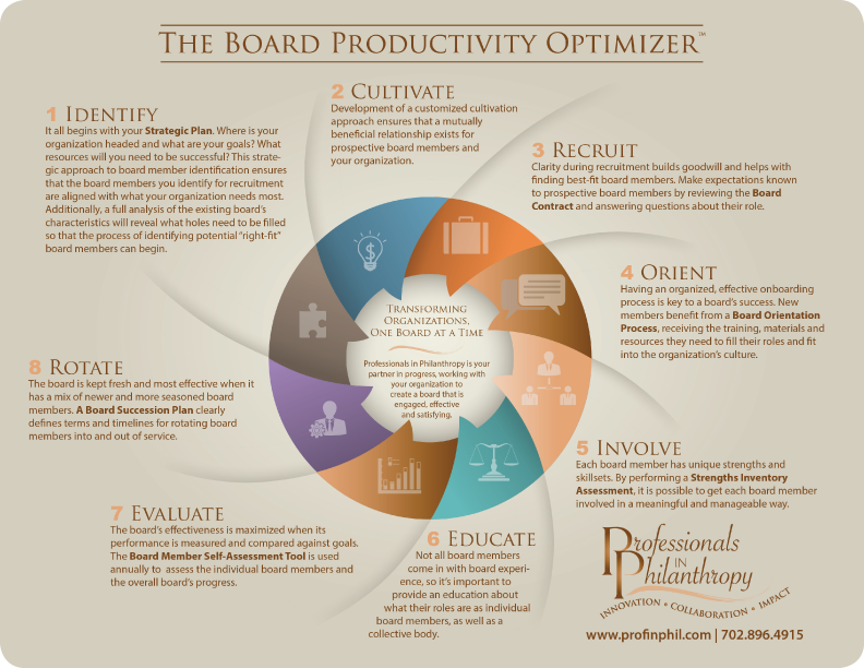 The-Board-Productivity-Optimizer