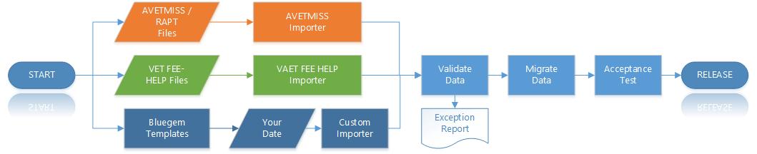Data-Migration-Workflow