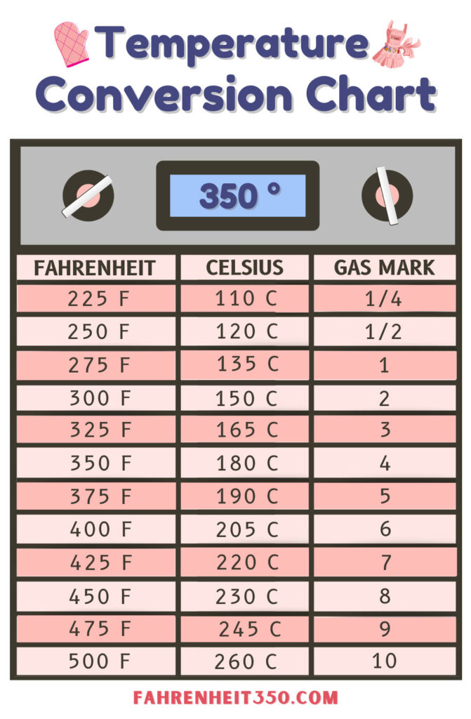 Everything You Need to Know About Baking at Fahrenheit 350° to Celsius