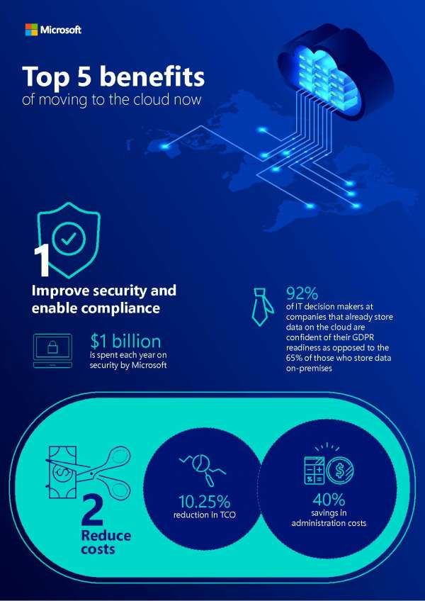 Top 5 benefits of moving to the cloud now
