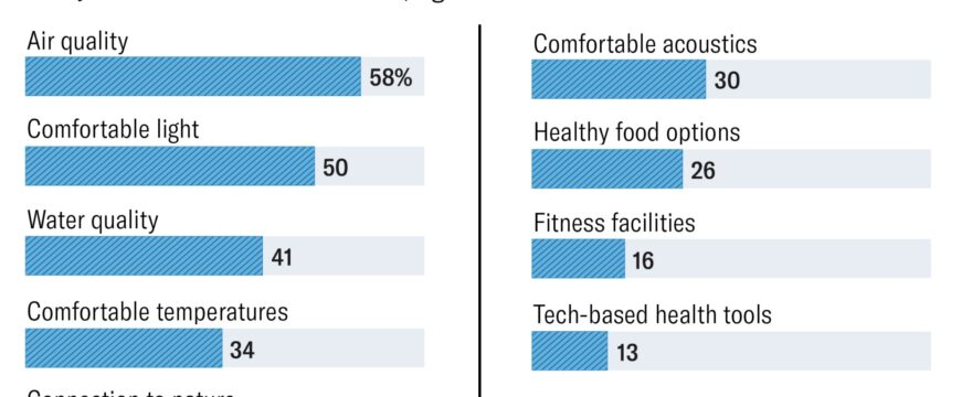 Survey: What Employees Want Most from Their Workspaces