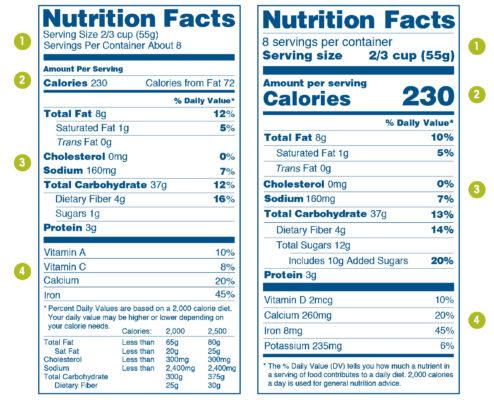 Understanding Food Labels by Dr. Steven Rudack, Functional Medicine Practitioner
