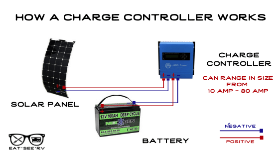 Choosing a Solar Charge Controller: PWM or MPPT?