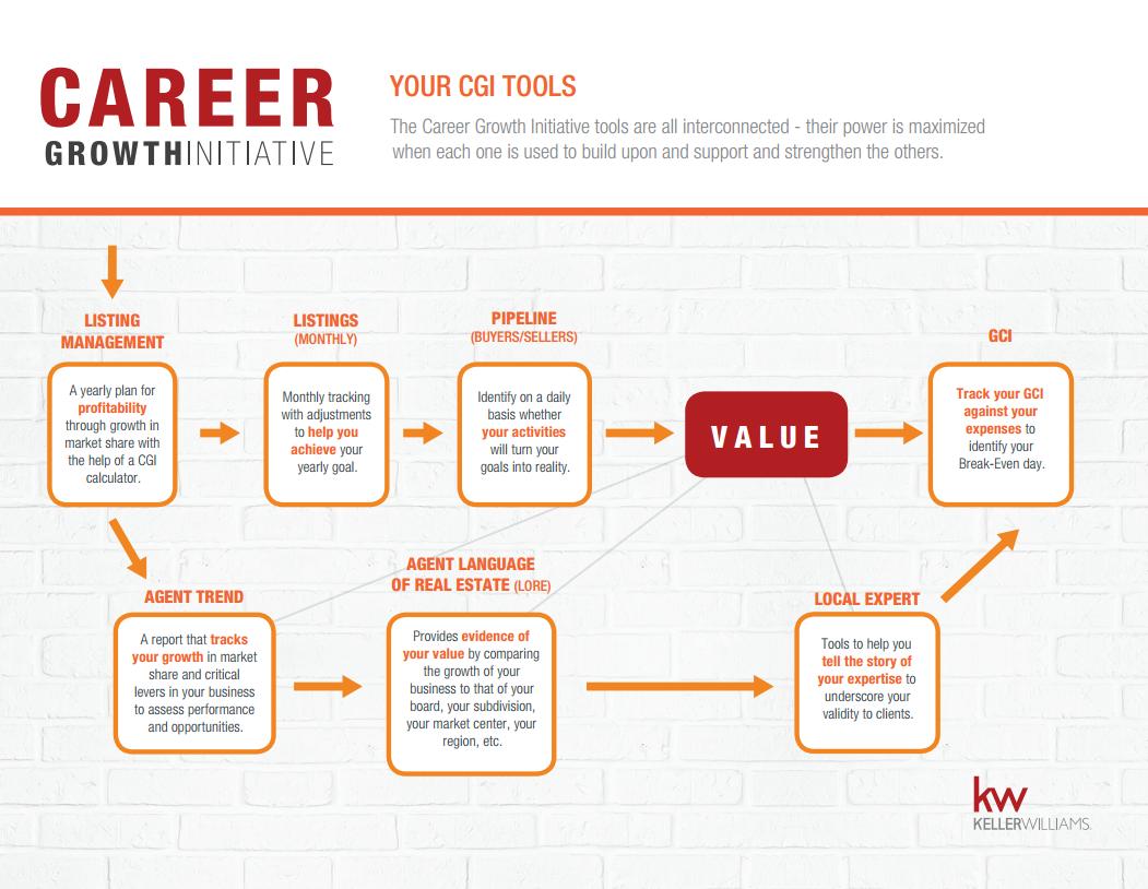 Keller Williams Realty Career Growth Initiative