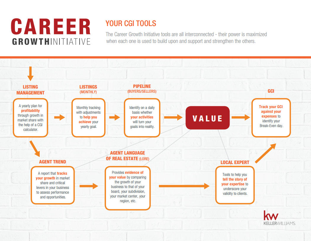 Keller Williams Realty Career Growth Initiative