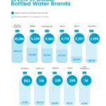 Number-of-Microplastics-Bottled-Water-Brands.jpg