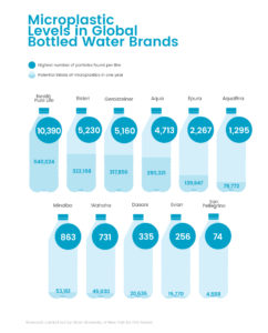US Bottled Water Drinkers to Consume 640,000 Microplastics in ONE YEAR