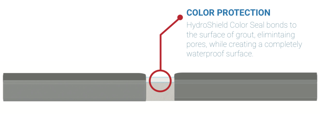 Hydro Shield Eco-Friendly Coatings